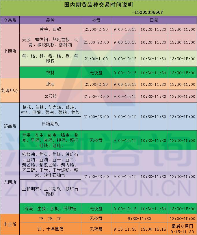 国内期货品种交易时间说明.png